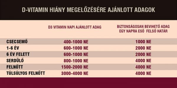 A D-vitamin hiány hatása a testsúlyunkra