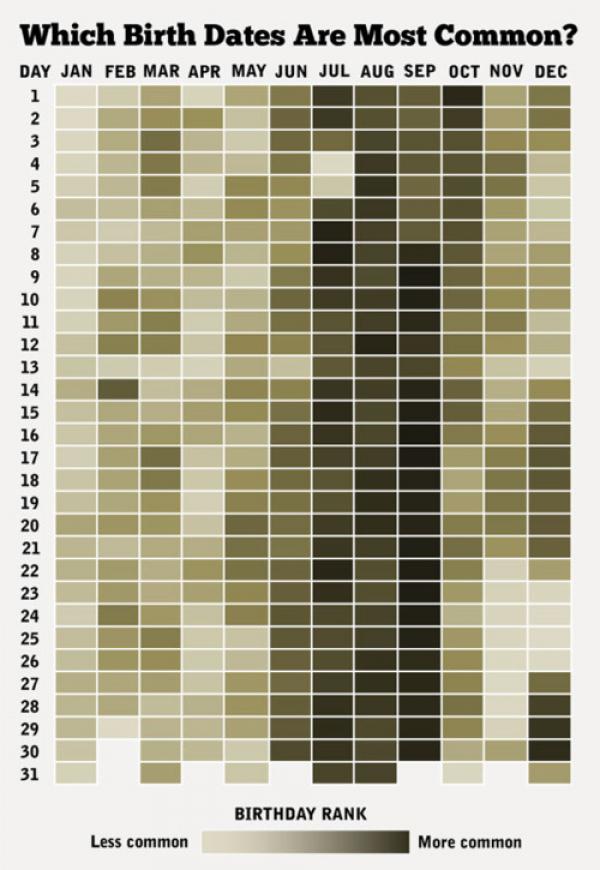 Tudod, hányan születtek egy napon veled?