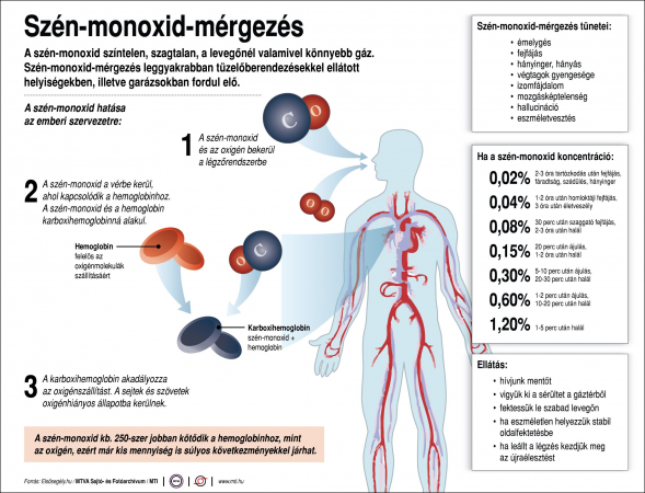 A veszélyes szén-monoxid