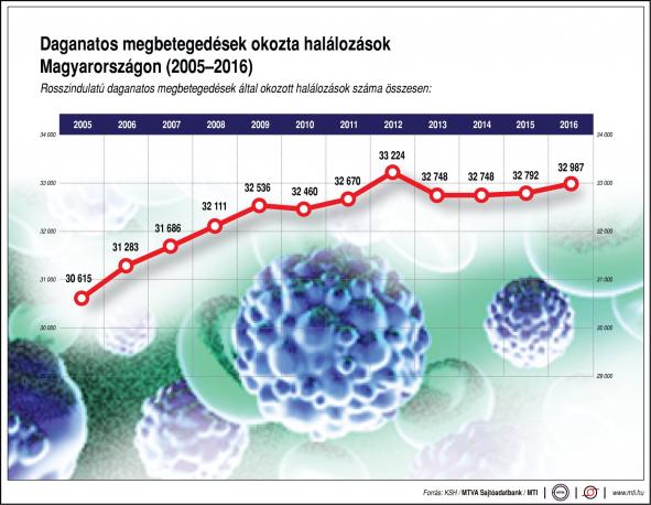 Javult a rákos betegek gyógyulásának aránya