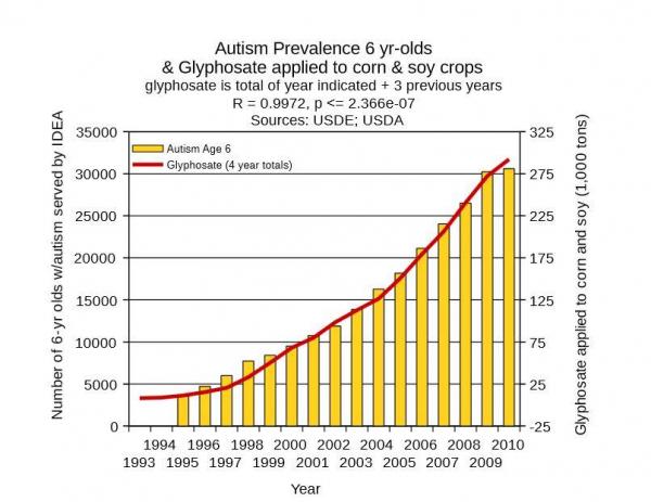 A tíz év múlva születő gyerekek fele autista lesz